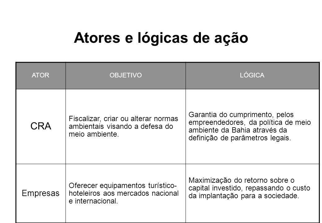 Atores e lógicas de ação