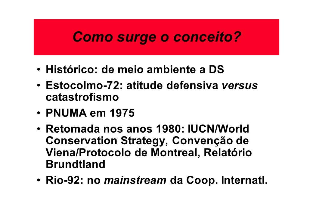 Como surge o conceito Histórico: de meio ambiente a DS