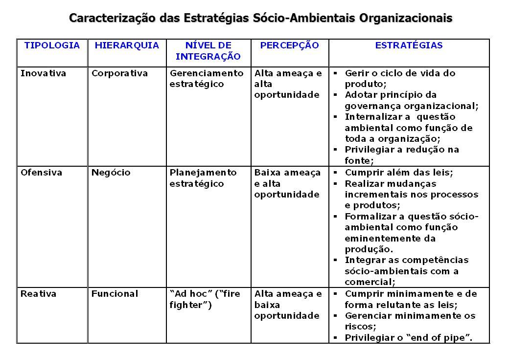 Caracterização das Estratégias Sócio-Ambientais Organizacionais