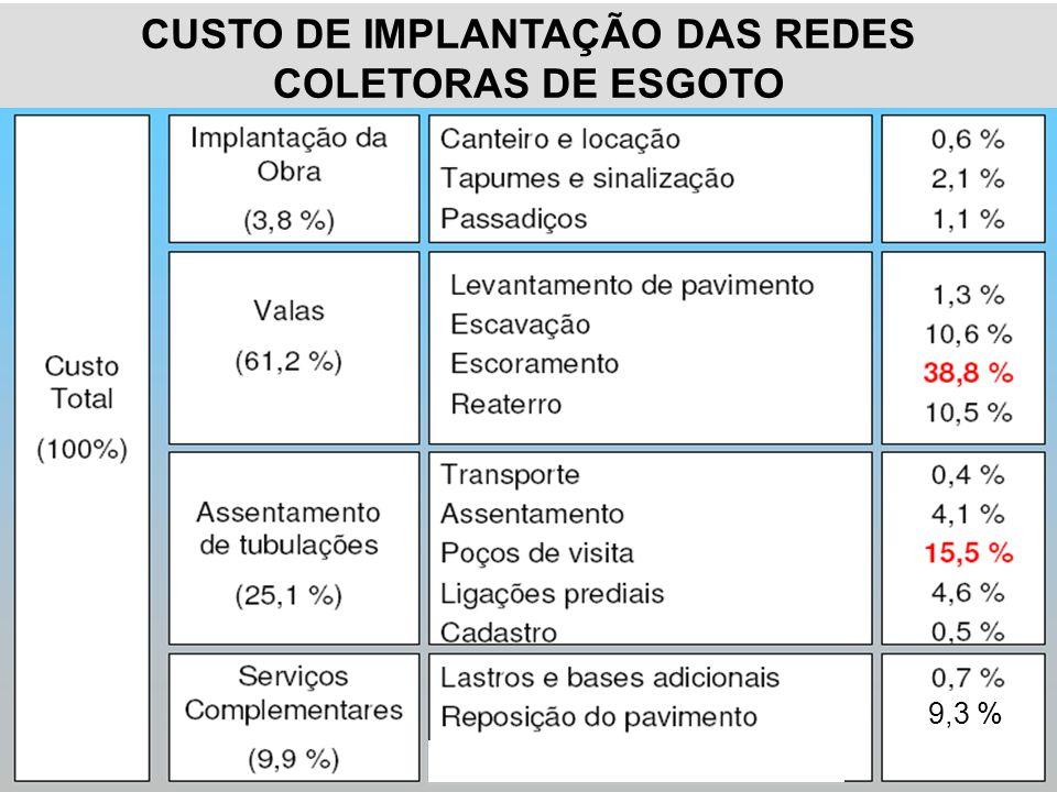 CUSTO DE IMPLANTAÇÃO DAS REDES COLETORAS DE ESGOTO