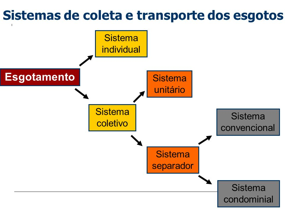 Sistemas de coleta e transporte dos esgotos