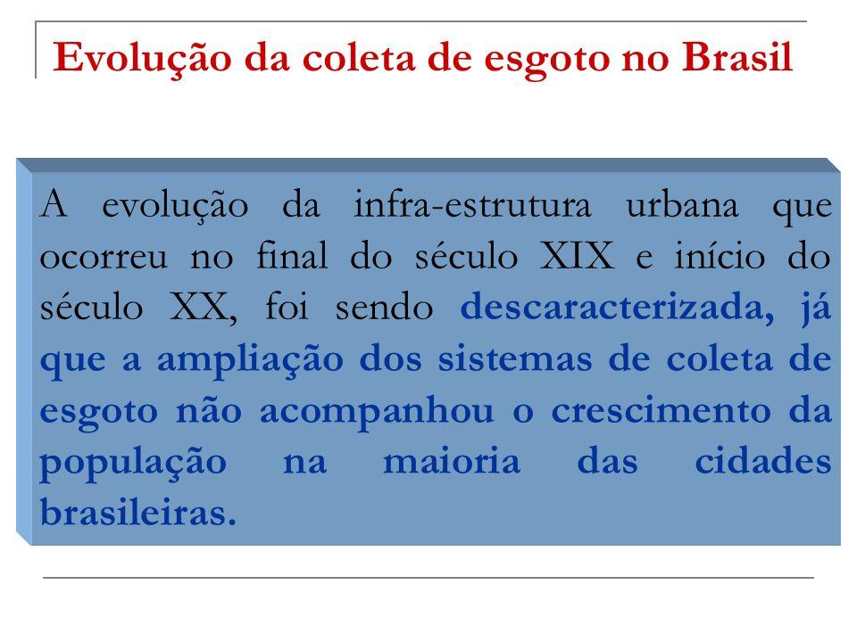 Evolução da coleta de esgoto no Brasil