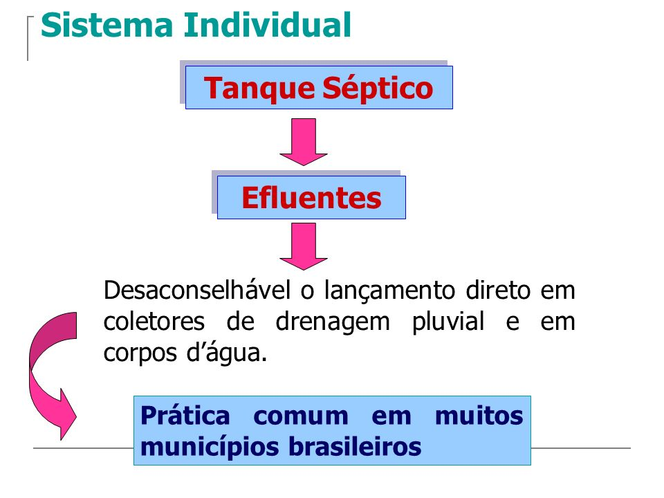 Sistema Individual Tanque Séptico Efluentes