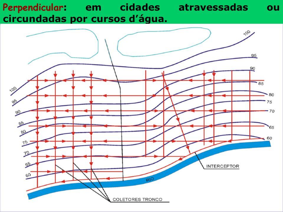 Perpendicular: em cidades atravessadas ou circundadas por cursos d'água.
