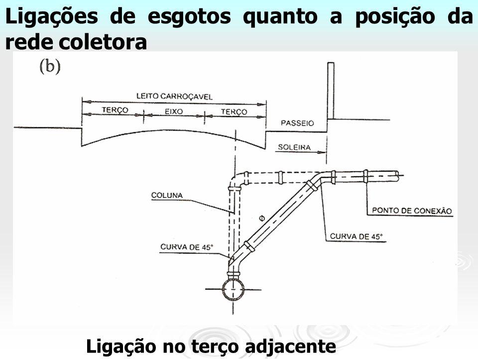 Ligações de esgotos quanto a posição da rede coletora
