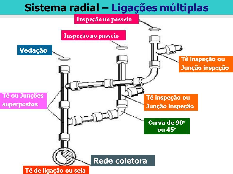 Sistema radial – Ligações múltiplas