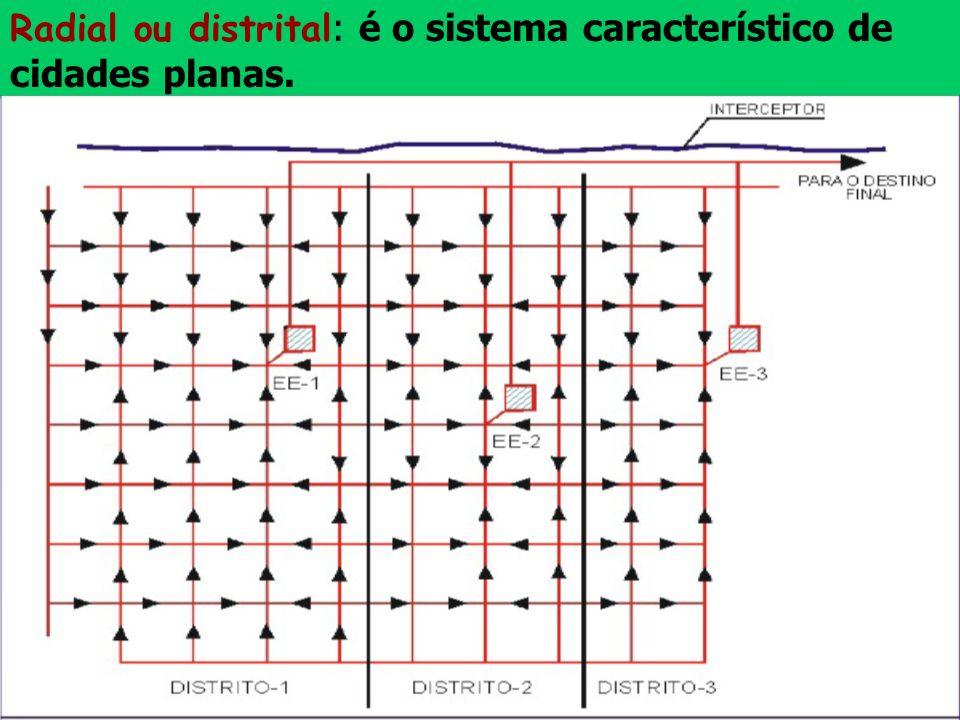 Radial ou distrital: é o sistema característico de cidades planas.
