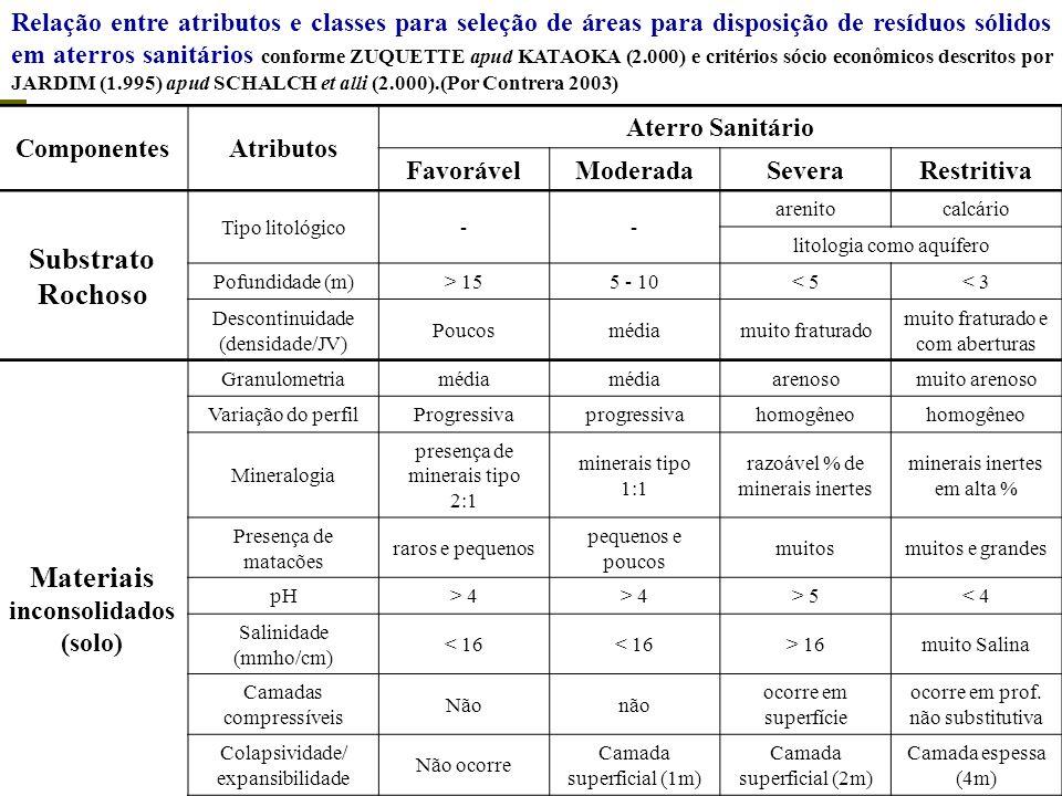 Materiais inconsolidados (solo)