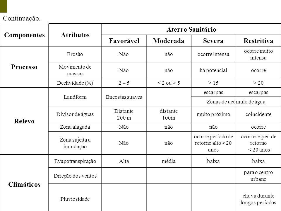 Continuação. Componentes Atributos Aterro Sanitário Favorável Moderada