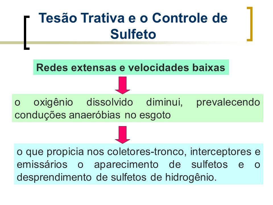 Tesão Trativa e o Controle de Sulfeto