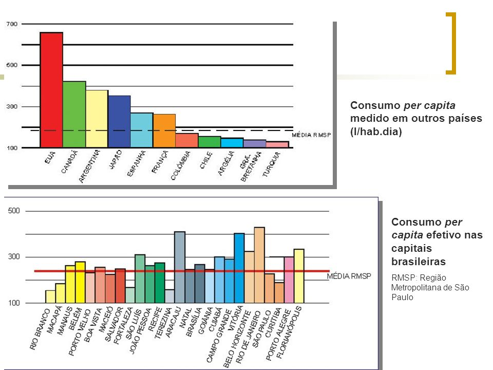 Consumo per capita medido em outros países (l/hab.dia)