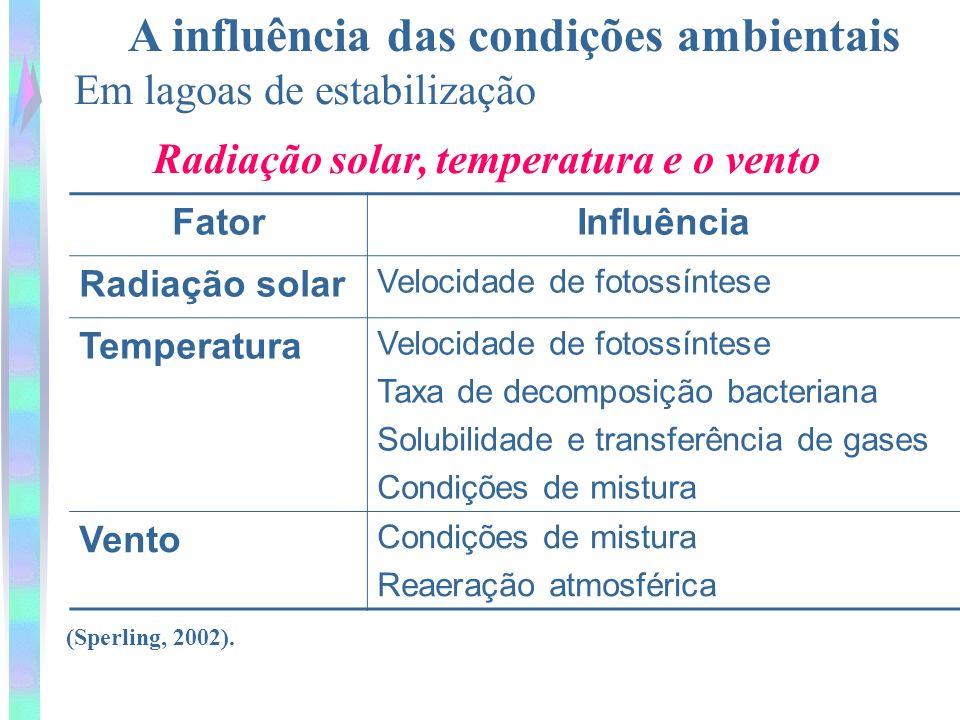 A influência das condições ambientais