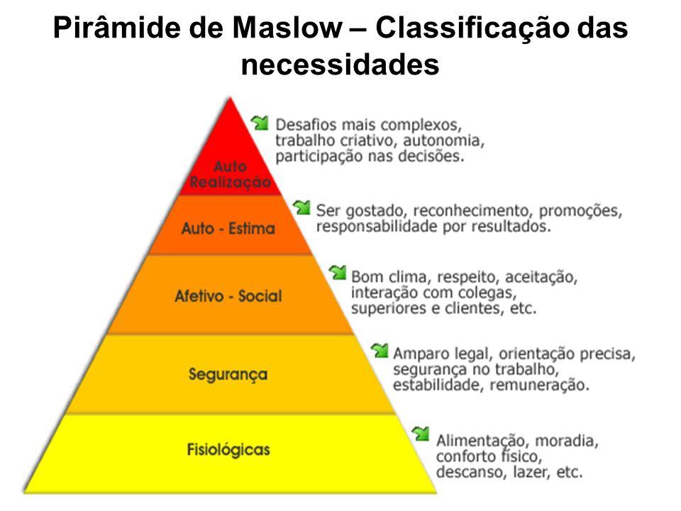 Pirâmide de Maslow – Classificação das necessidades
