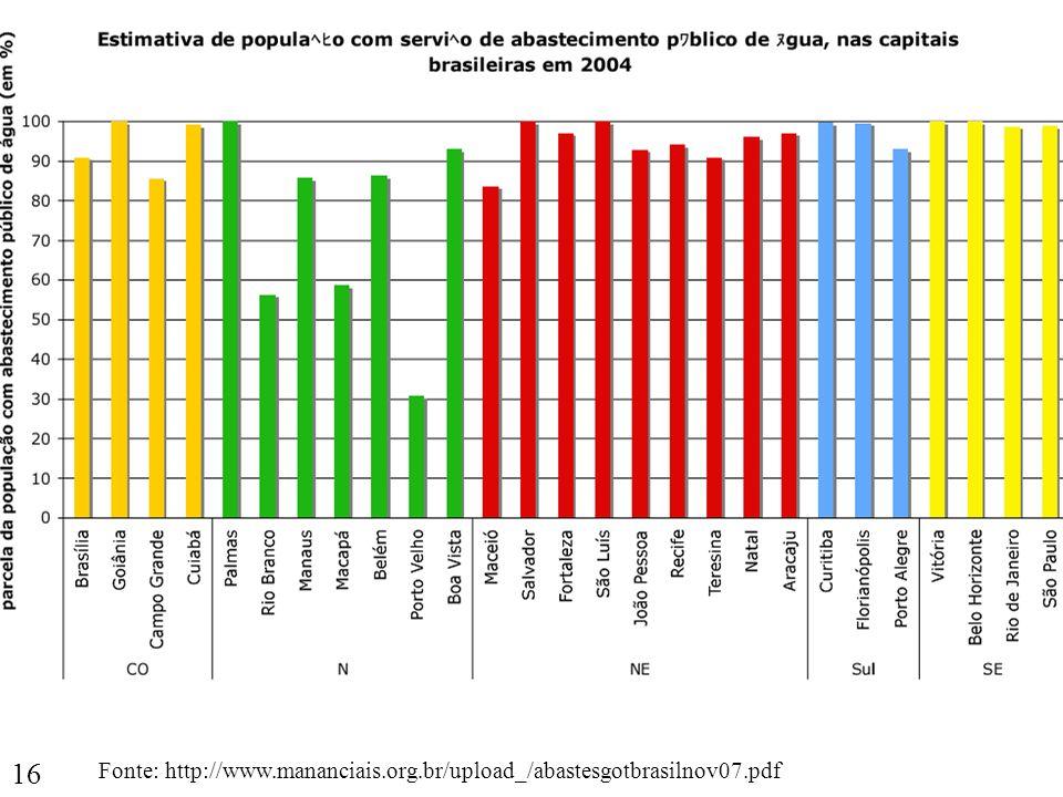 Fonte: http://www.mananciais.org.br/upload_/abastesgotbrasilnov07.pdf