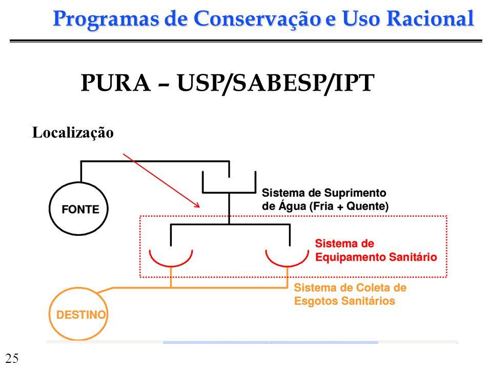 Programas de Conservação e Uso Racional