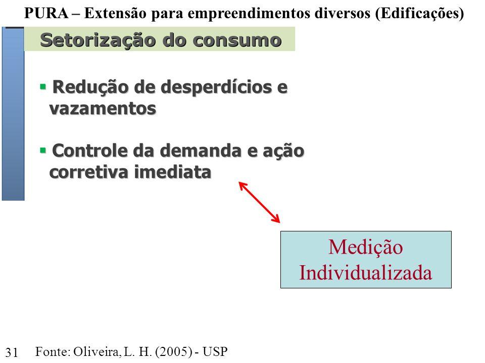 Medição Individualizada