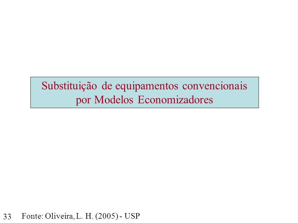 Substituição de equipamentos convencionais por Modelos Economizadores