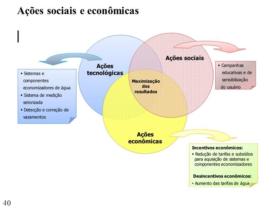 Ações sociais e econômicas