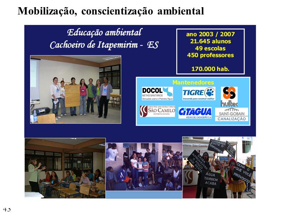 Mobilização, conscientização ambiental