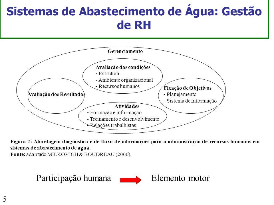 Sistemas de Abastecimento de Água: Gestão de RH