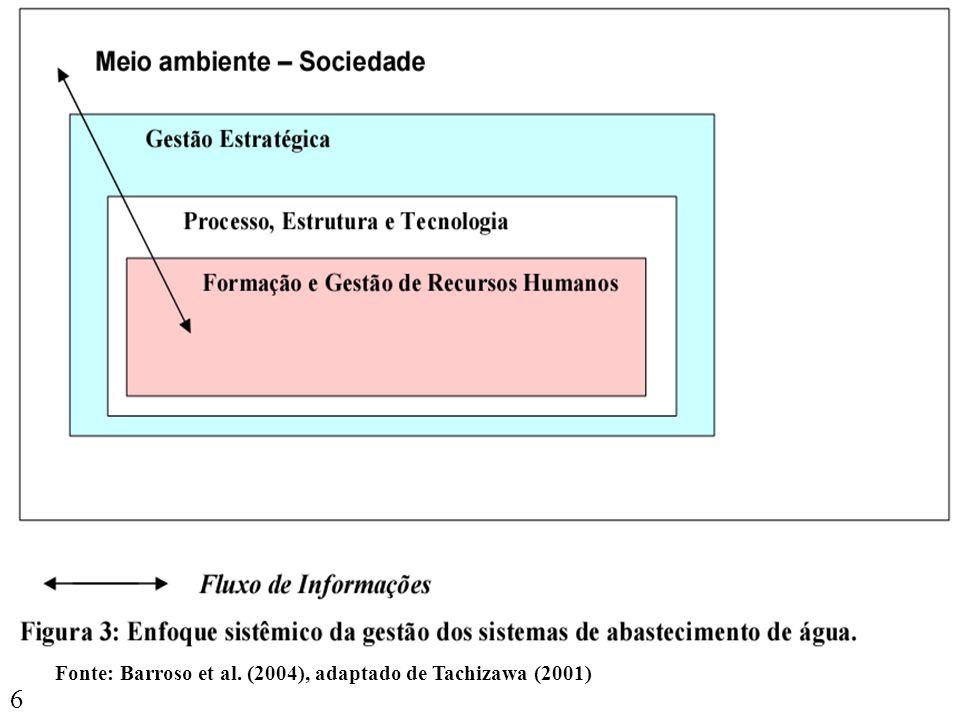 Gestão de RH Fonte: Barroso et al. (2004), adaptado de Tachizawa (2001)