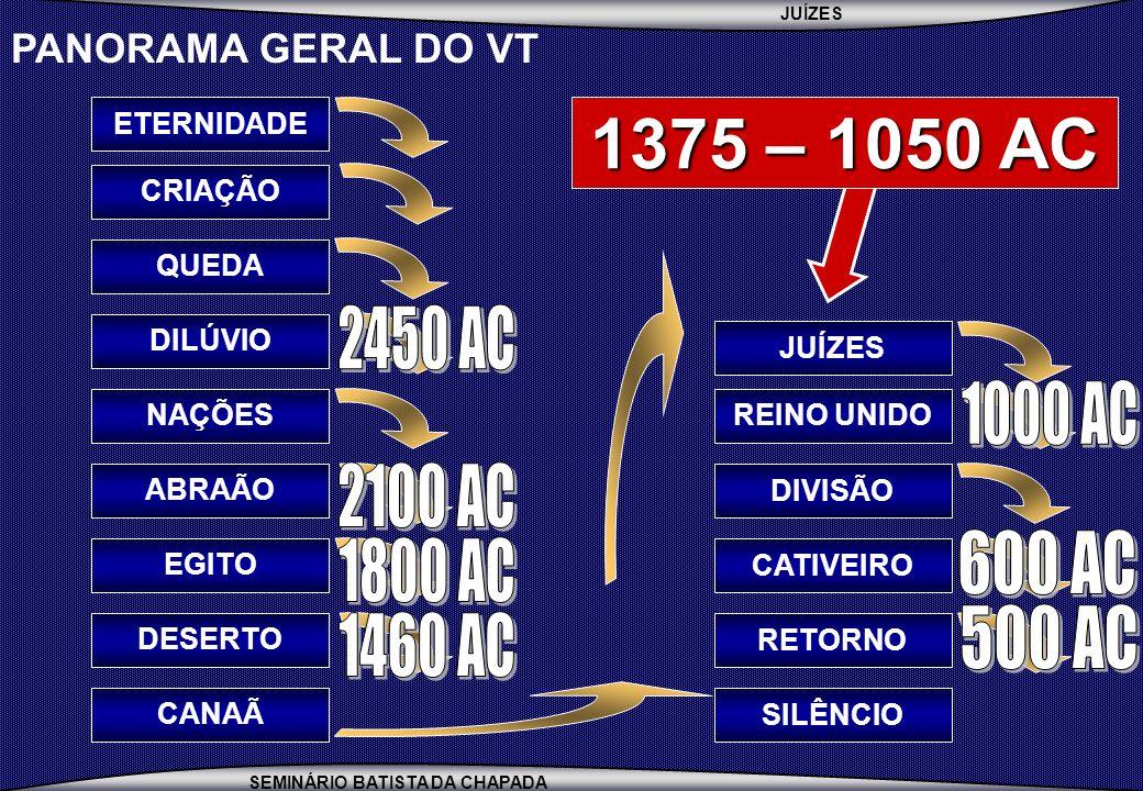 PANORAMA GERAL DO VT ETERNIDADE. 1375 – 1050 AC. CRIAÇÃO. QUEDA. 1460 AC. 1800 AC. 2100 AC. 2450 AC.