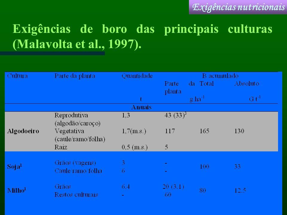Exigências de boro das principais culturas (Malavolta et al., 1997).