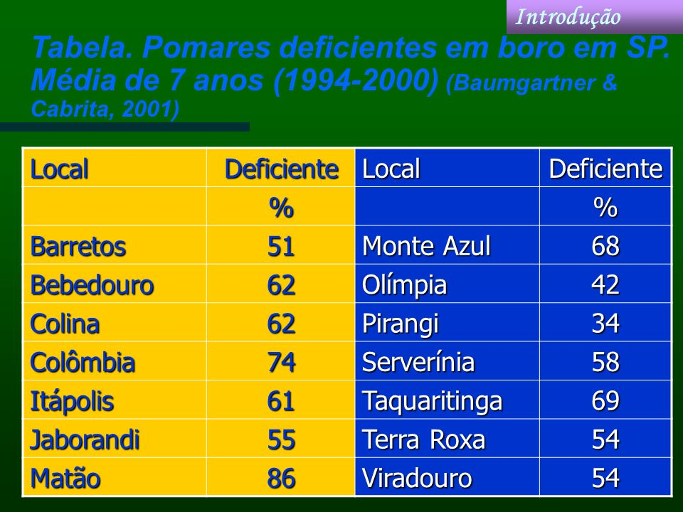 Introdução Tabela. Pomares deficientes em boro em SP. Média de 7 anos (1994-2000) (Baumgartner & Cabrita, 2001)