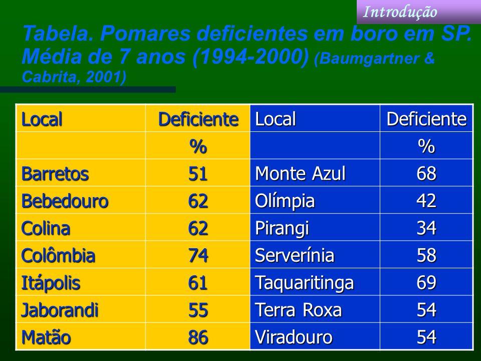 IntroduçãoTabela. Pomares deficientes em boro em SP. Média de 7 anos (1994-2000) (Baumgartner & Cabrita, 2001)