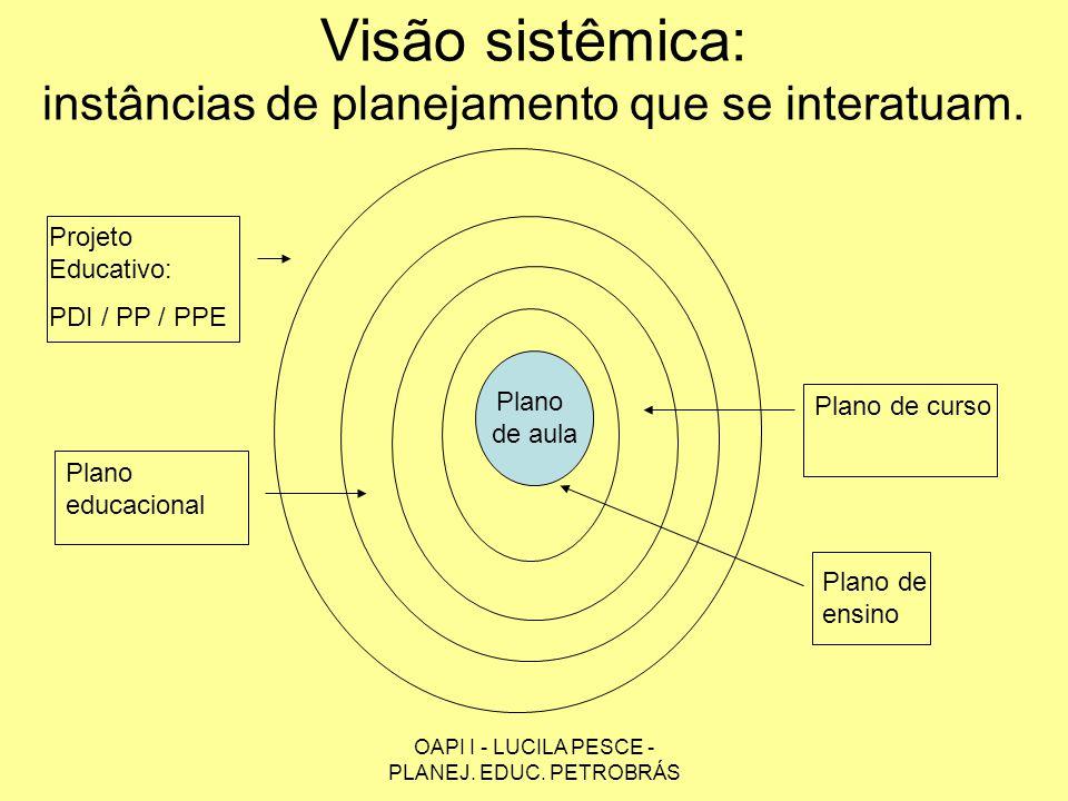 Visão sistêmica: instâncias de planejamento que se interatuam.