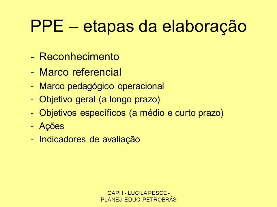 PPE – etapas da elaboração