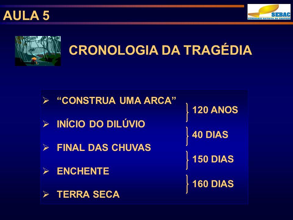 CRONOLOGIA DA TRAGÉDIA