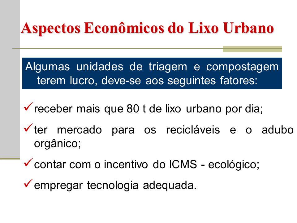 Aspectos Econômicos do Lixo Urbano
