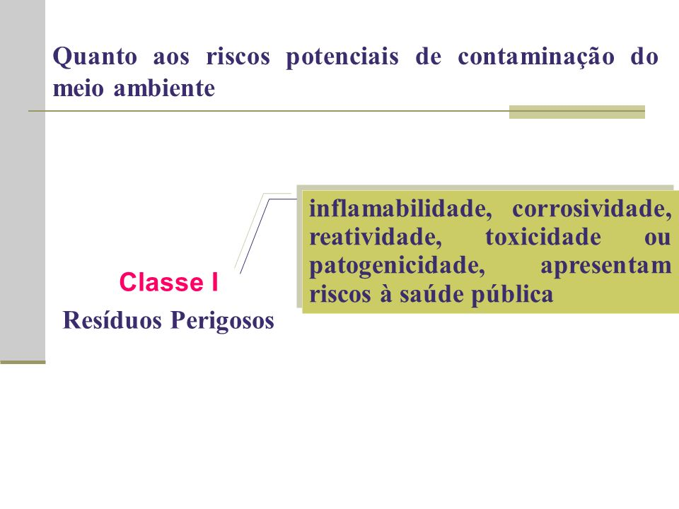 Quanto aos riscos potenciais de contaminação do meio ambiente
