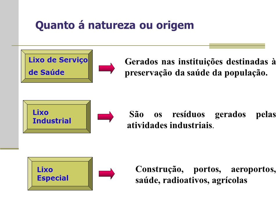 Quanto á natureza ou origem