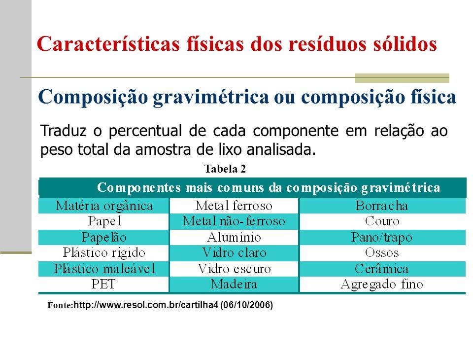 Composição gravimétrica ou composição física
