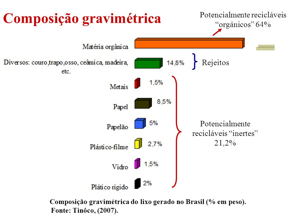Composição gravimétrica