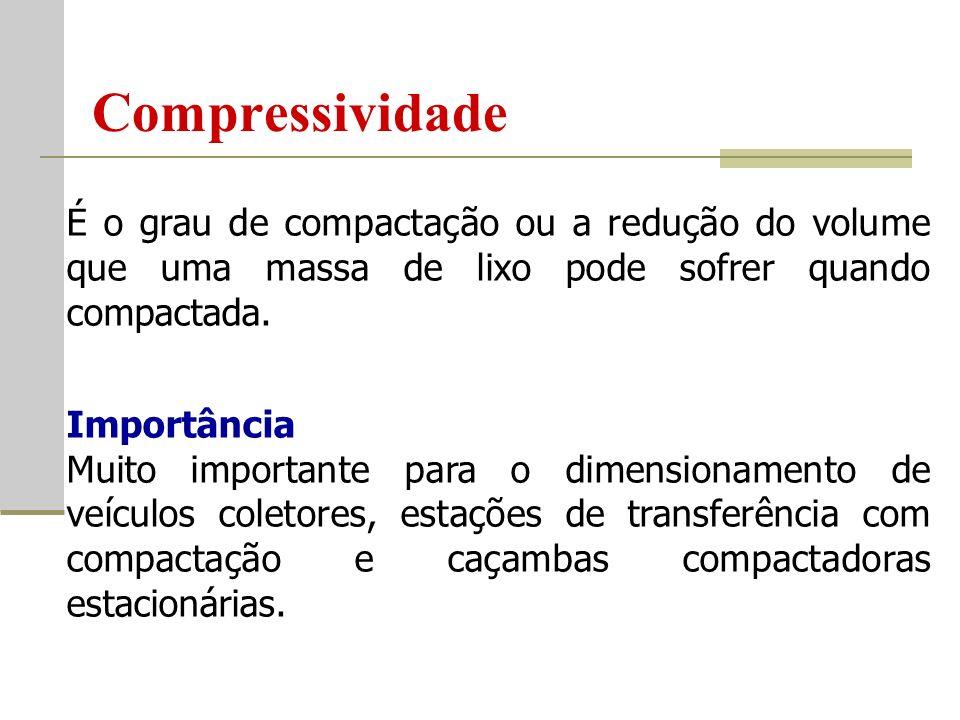 Compressividade É o grau de compactação ou a redução do volume que uma massa de lixo pode sofrer quando compactada.