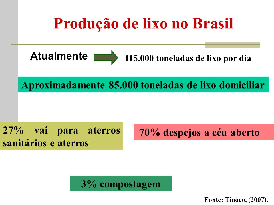 Produção de lixo no Brasil