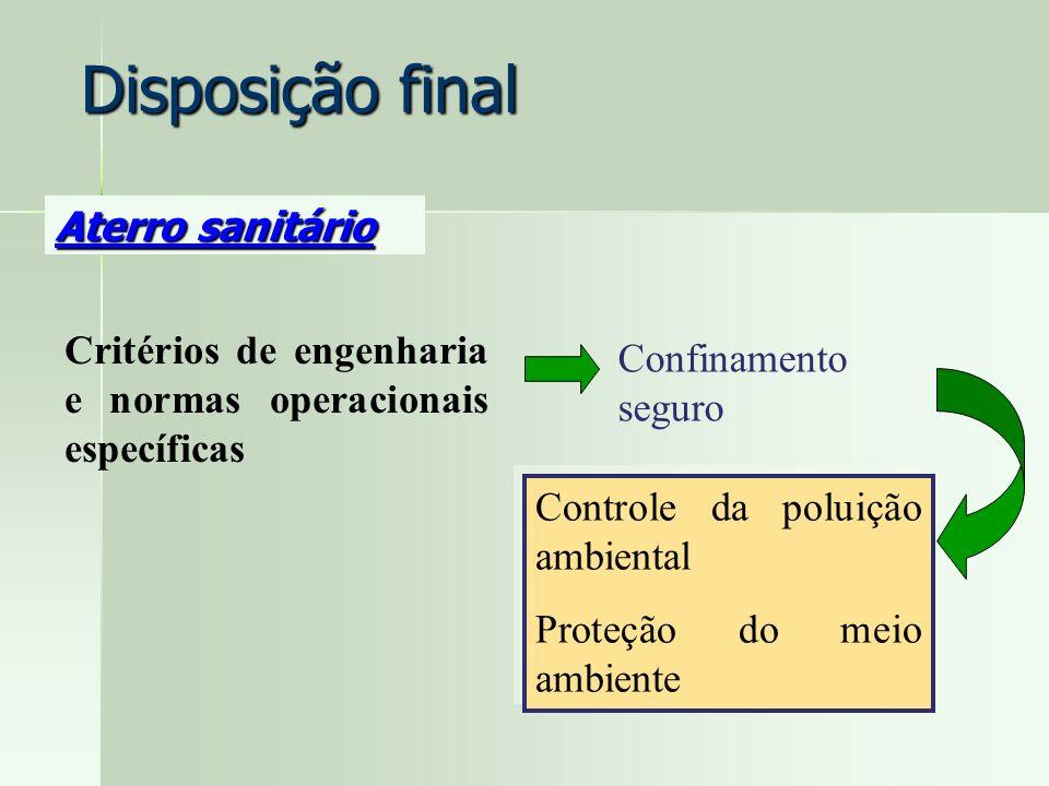 Disposição final Aterro sanitário