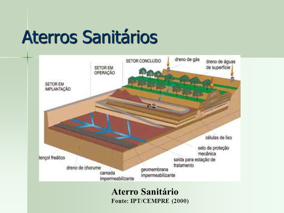 Aterros Sanitários Aterro Sanitário Fonte: IPT/CEMPRE (2000)