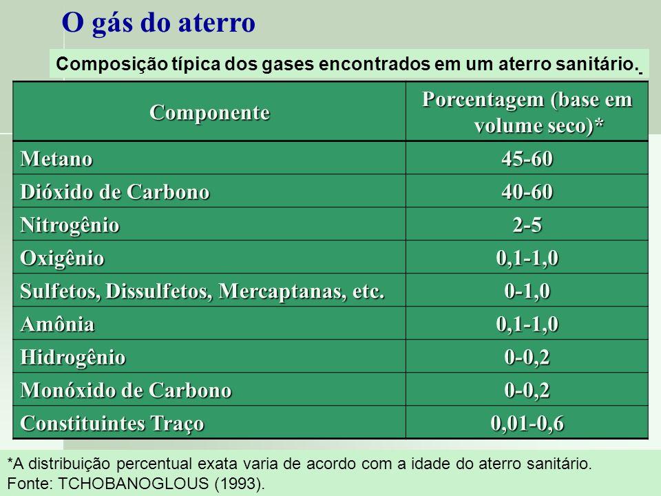 Porcentagem (base em volume seco)*