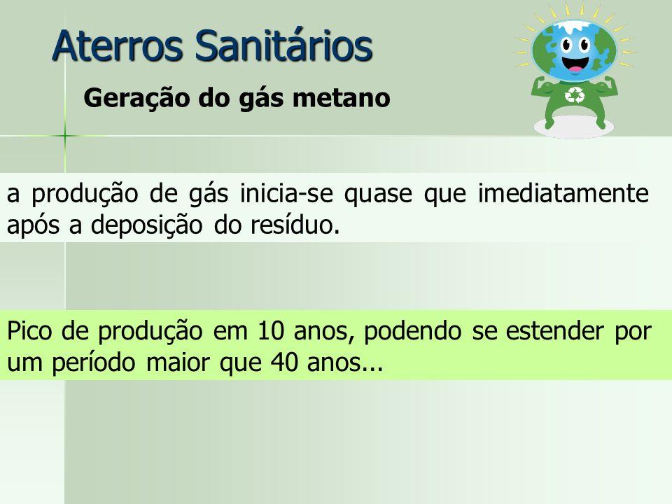 Aterros Sanitários Geração do gás metano
