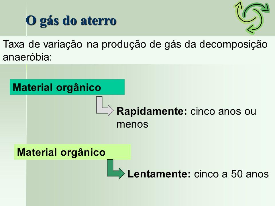 O gás do aterro Taxa de variação na produção de gás da decomposição anaeróbia: Material orgânico. Rapidamente: cinco anos ou menos.