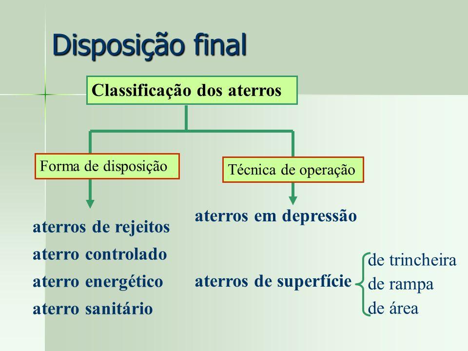 Disposição final Classificação dos aterros aterros em depressão