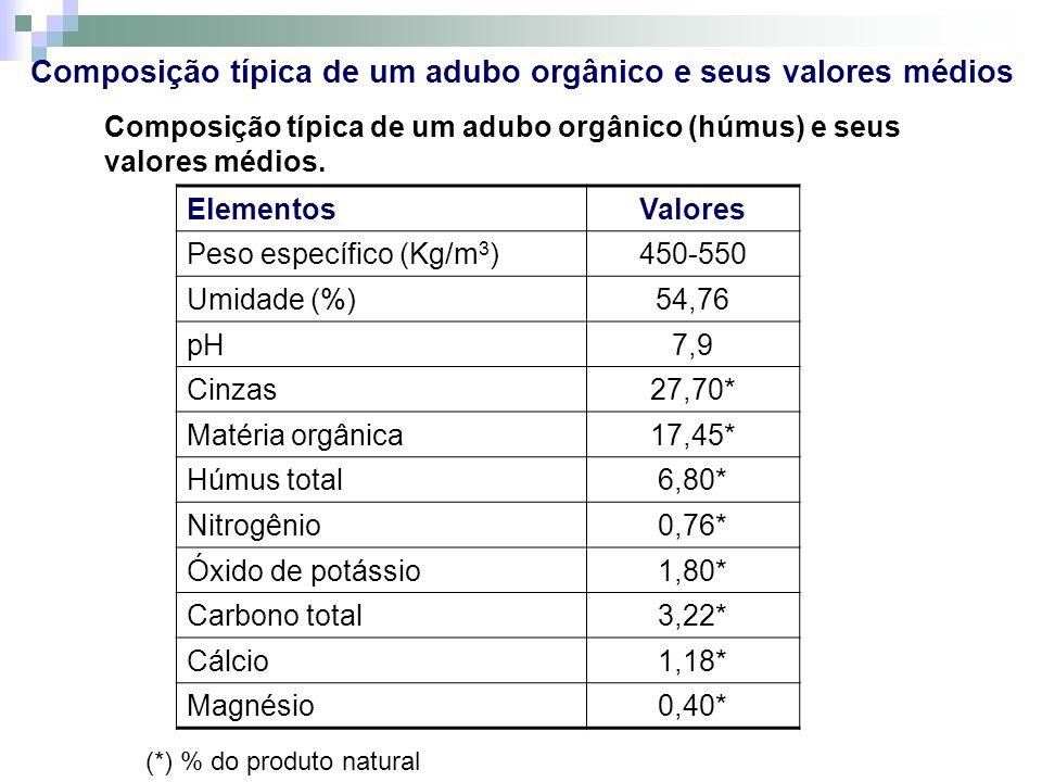 Composição típica de um adubo orgânico e seus valores médios