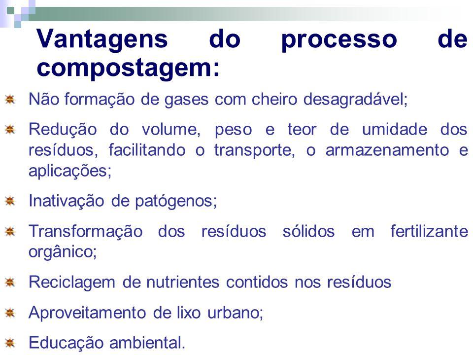 Vantagens do processo de compostagem: