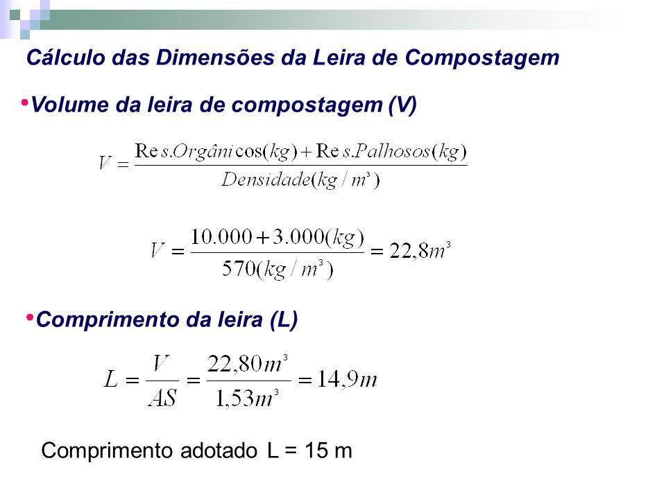 Cálculo das Dimensões da Leira de Compostagem