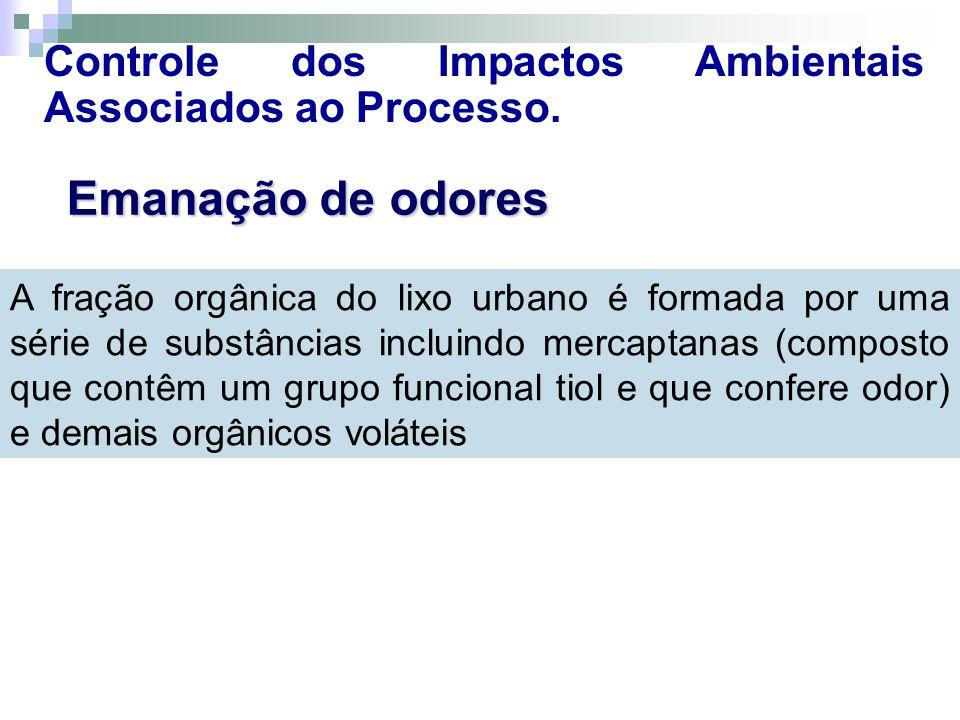 Controle dos Impactos Ambientais Associados ao Processo.