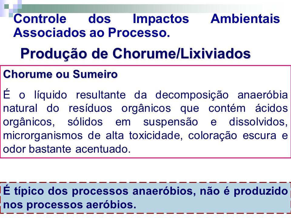 Produção de Chorume/Lixiviados